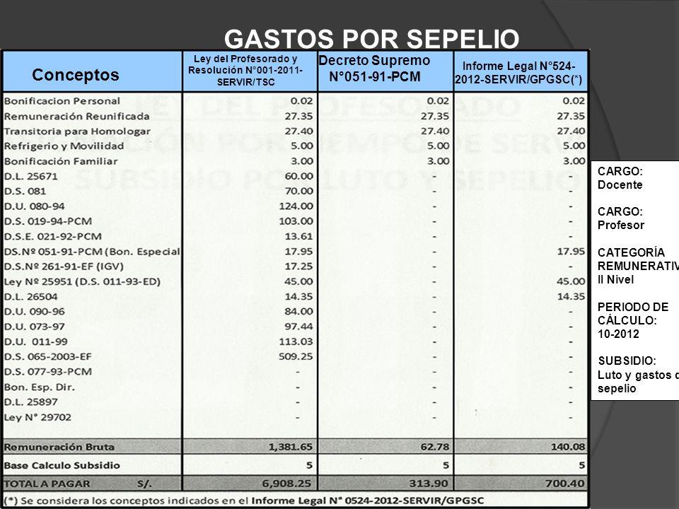 GASTOS POR SEPELIO Conceptos Decreto Supremo N°051-91-PCM