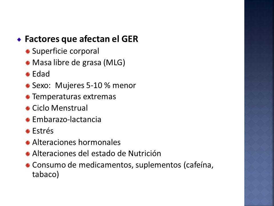 Factores que afectan el GER