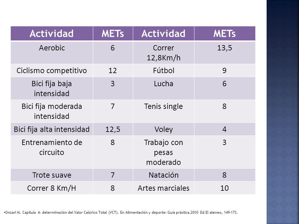 Actividad METs Aerobic 6 Correr 12,8Km/h 13,5 Ciclismo competitivo 12