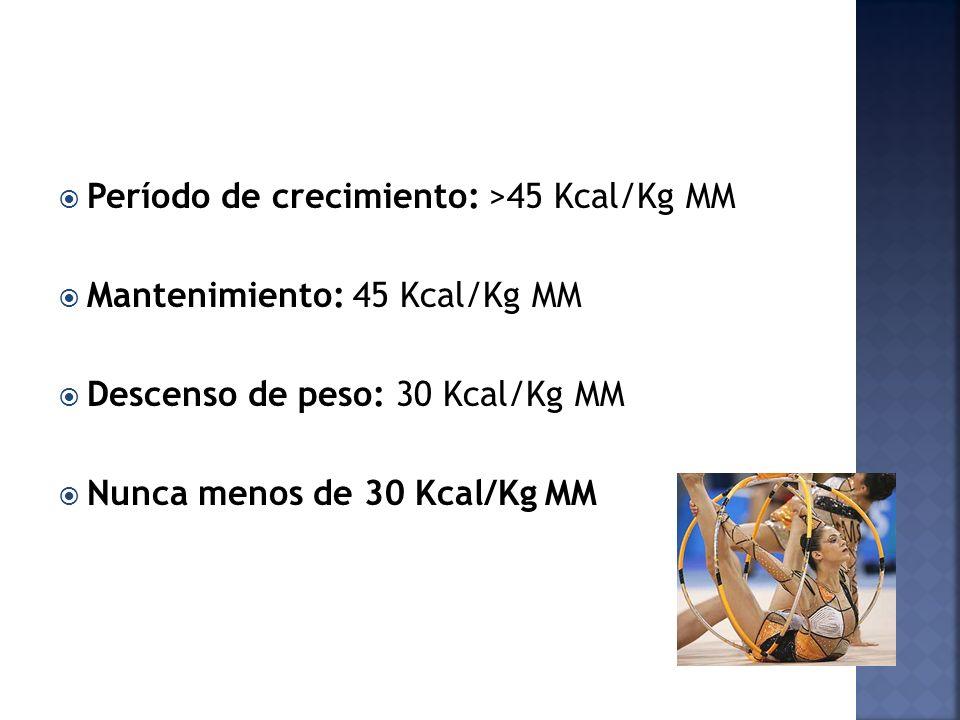 Período de crecimiento: >45 Kcal/Kg MM