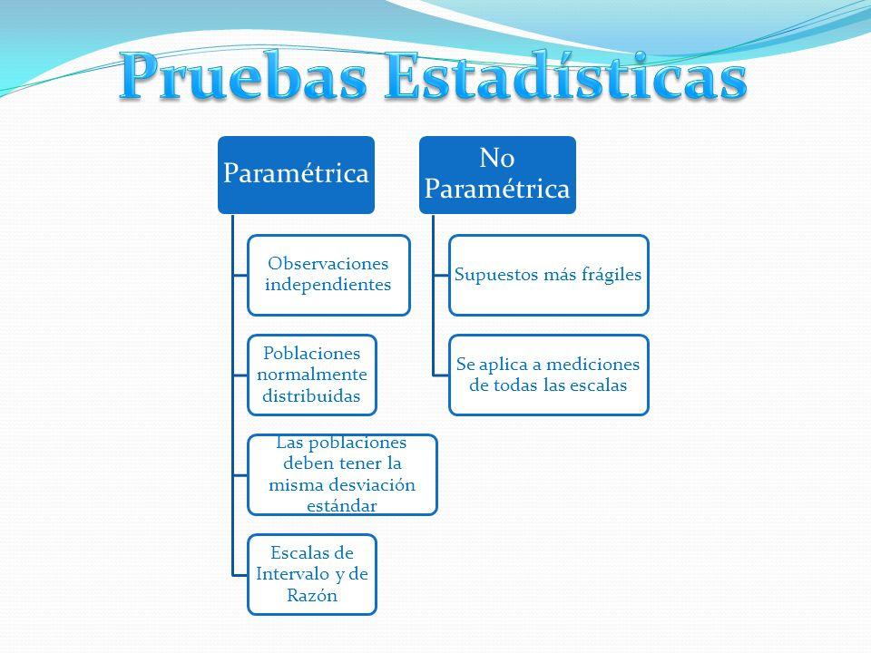 Pruebas Estadísticas No Paramétrica Paramétrica