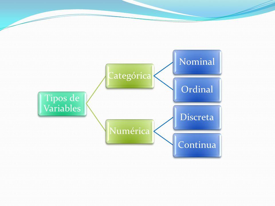 Tipos de Variables Categórica Nominal Ordinal Numérica Discreta Continua