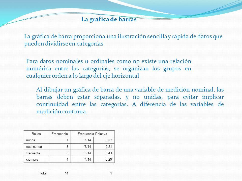 La gráfica de barras La gráfica de barra proporciona una ilustración sencilla y rápida de datos que pueden dividirse en categorías.