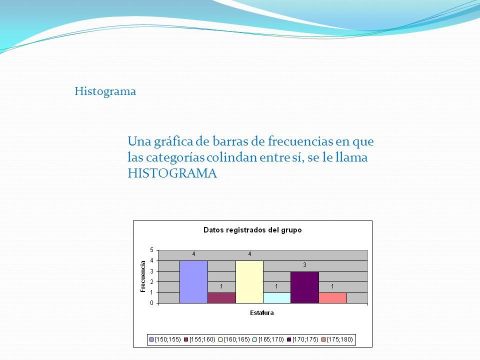 Histograma Una gráfica de barras de frecuencias en que las categorías colindan entre sí, se le llama HISTOGRAMA.