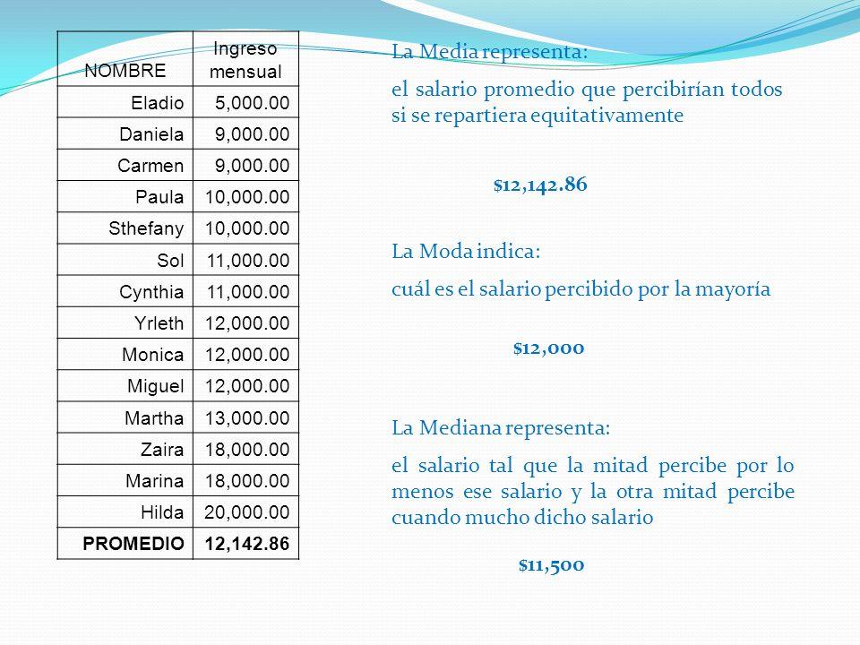 cuál es el salario percibido por la mayoría