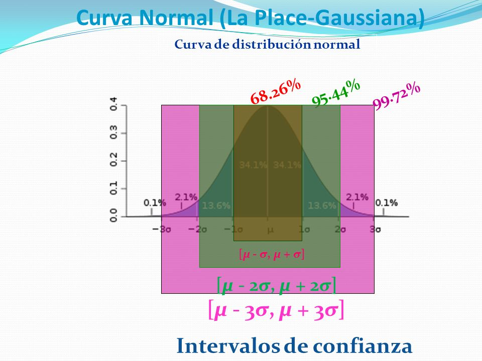 Curva Normal (La Place-Gaussiana) Curva de distribución normal