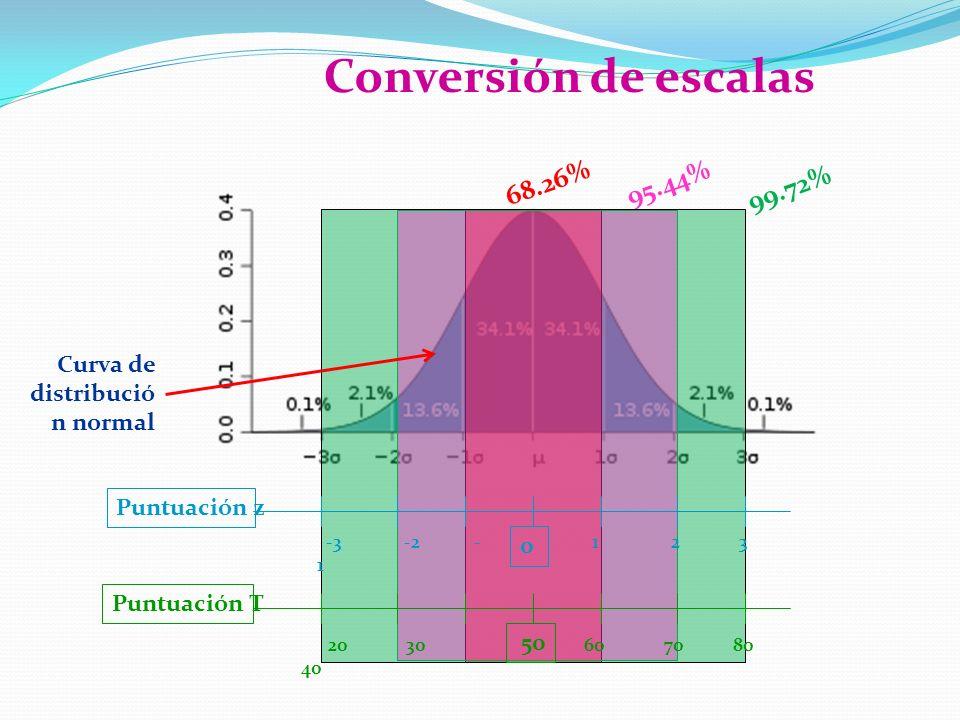 Conversión de escalas 68.26% 95.44% 99.72% Curva de