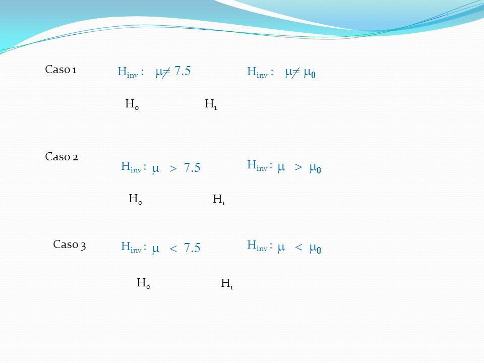 m= 7.5 m= m0 m > 7.5 m > m0 m < 7.5 m < m0 Caso 1 Hinv :