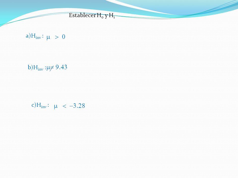 m > 0 m= 9.43 m < -3.28 Establecer H0 y H1 a)Hinv : b)Hinv :