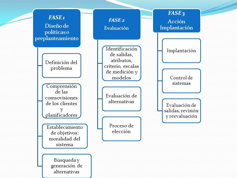 Diseño de políticas o preplanteamiento FASE 3 Acción Implantación
