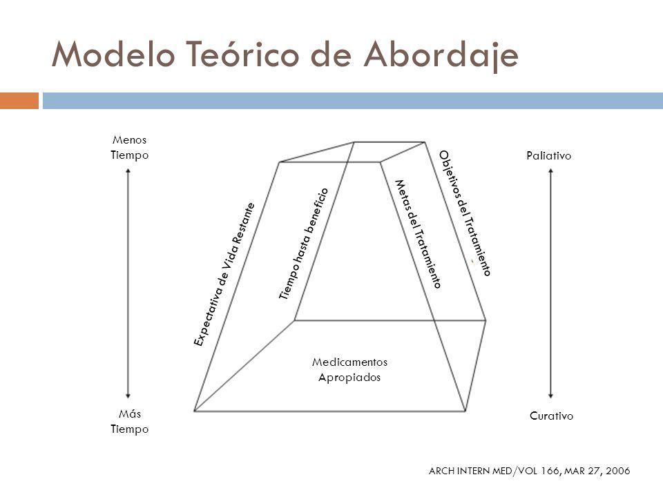 Modelo Teórico de Abordaje