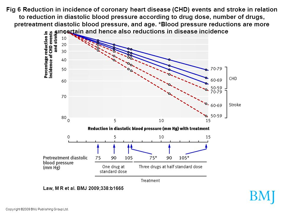 Fig 6 Reduction in incidence of coronary heart disease (CHD) events and stroke in relation to reduction in diastolic blood pressure according to drug dose, number of drugs, pretreatment diastolic blood pressure, and age. *Blood pressure reductions are more uncertain and hence also reductions in disease incidence