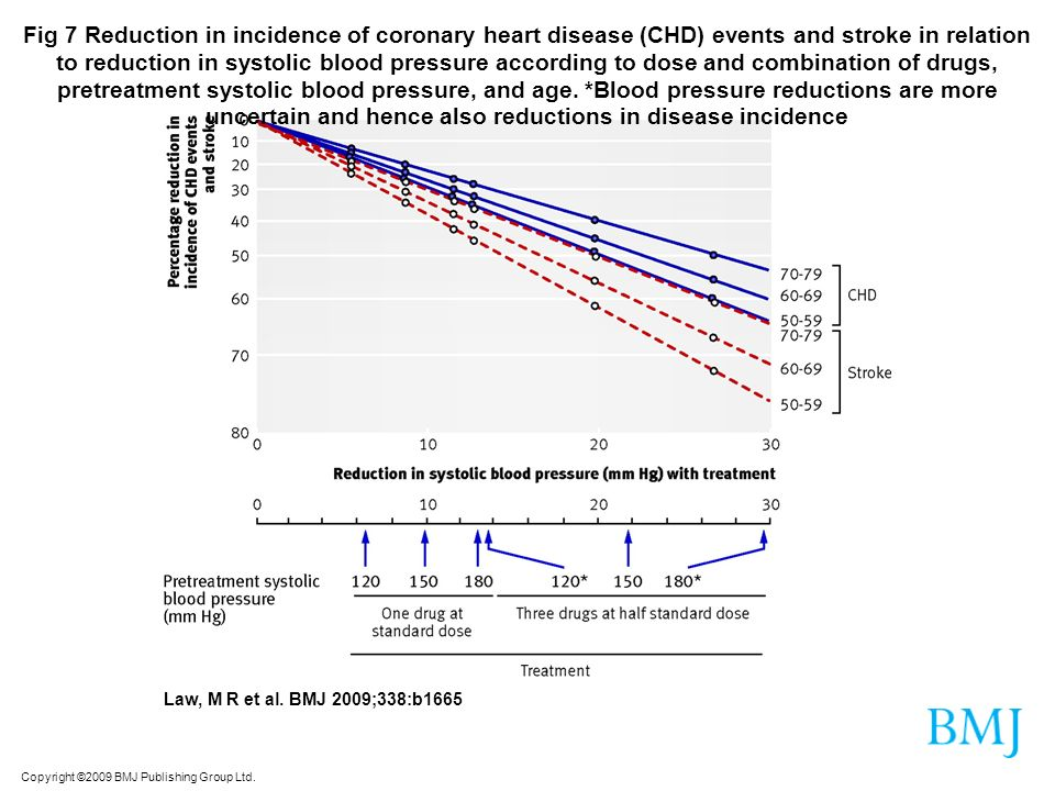 Fig 7 Reduction in incidence of coronary heart disease (CHD) events and stroke in relation to reduction in systolic blood pressure according to dose and combination of drugs, pretreatment systolic blood pressure, and age. *Blood pressure reductions are more uncertain and hence also reductions in disease incidence