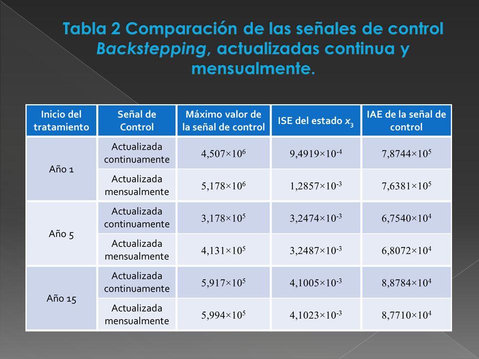 Tabla 2 Comparación de las señales de control Backstepping, actualizadas continua y mensualmente.
