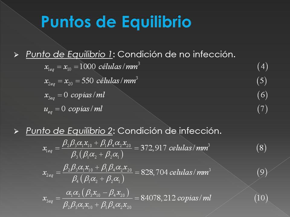 Puntos de Equilibrio Punto de Equilibrio 1: Condición de no infección.