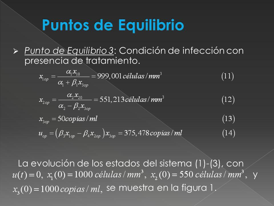 Puntos de Equilibrio Punto de Equilibrio 3: Condición de infección con presencia de tratamiento.