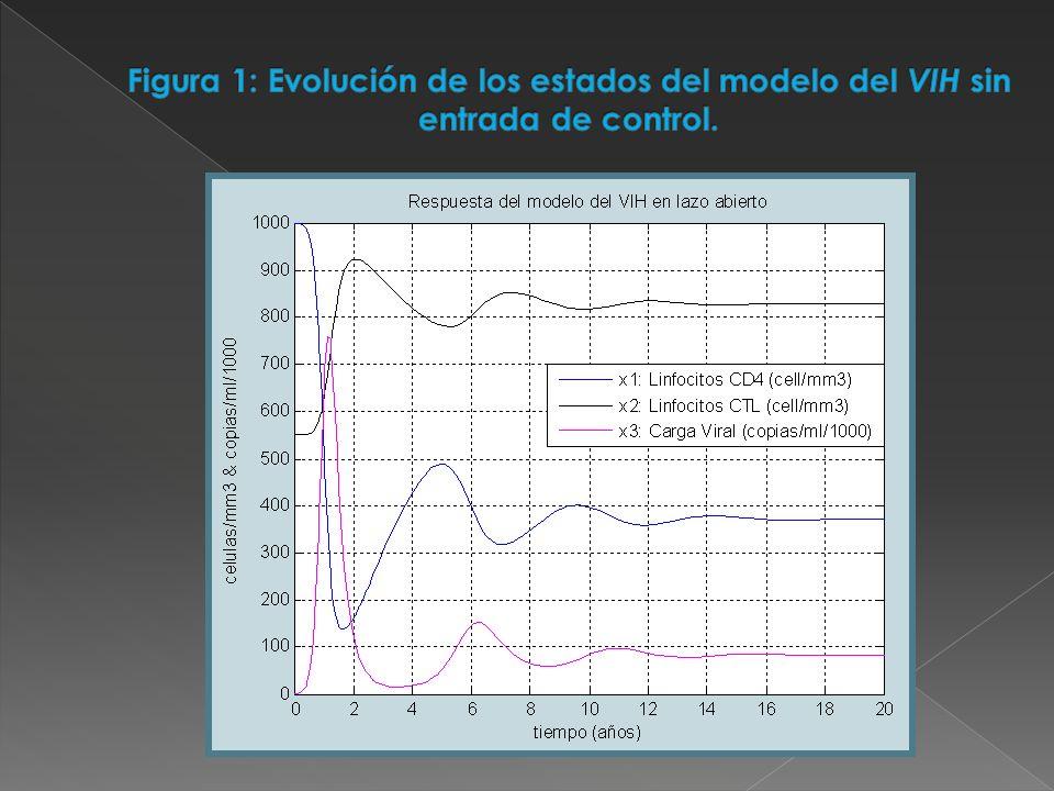 Figura 1: Evolución de los estados del modelo del VIH sin entrada de control.