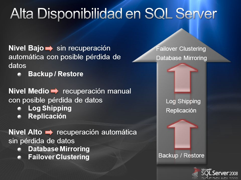 Alta Disponibilidad en SQL Server