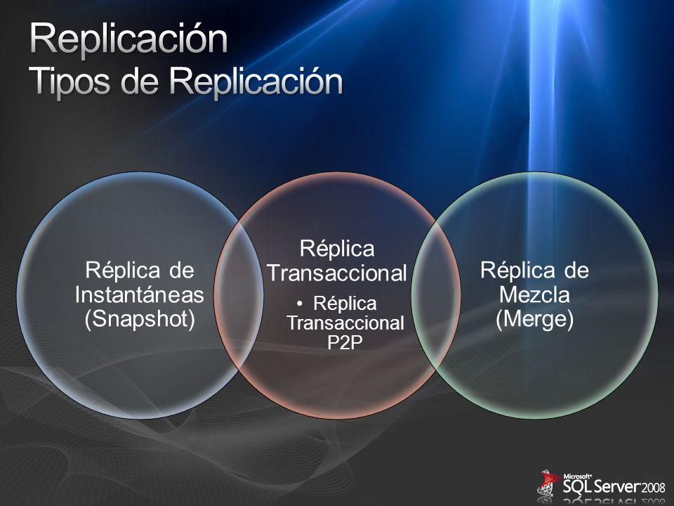 Replicación Tipos de Replicación Réplica Transaccional