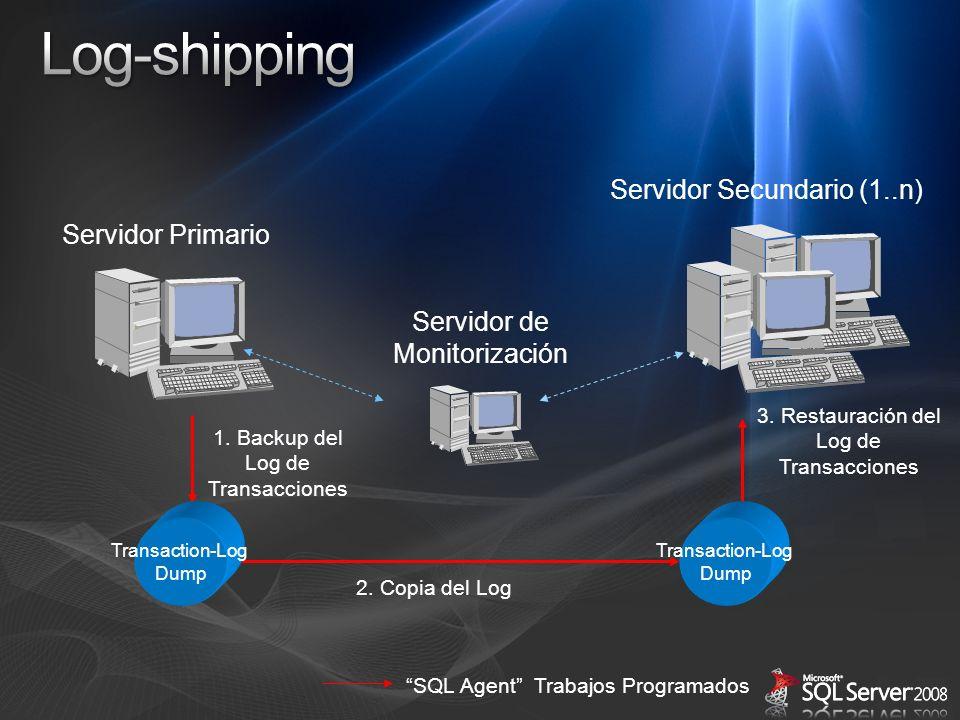 Log-shipping Servidor Secundario (1..n) Servidor Primario