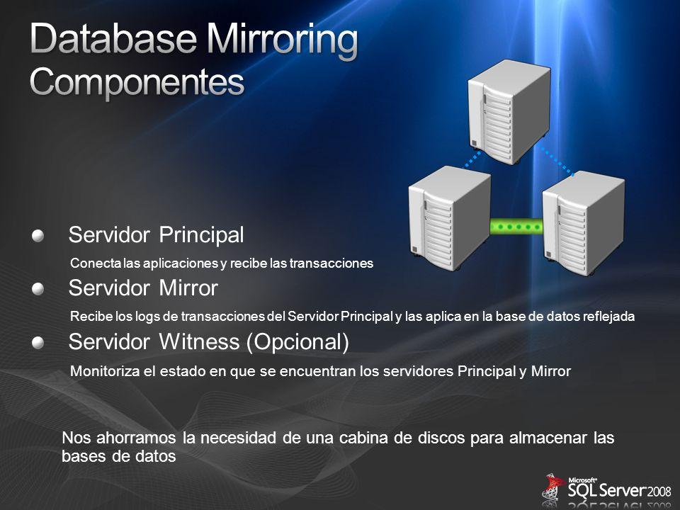 Database Mirroring Componentes Servidor Principal Servidor Mirror
