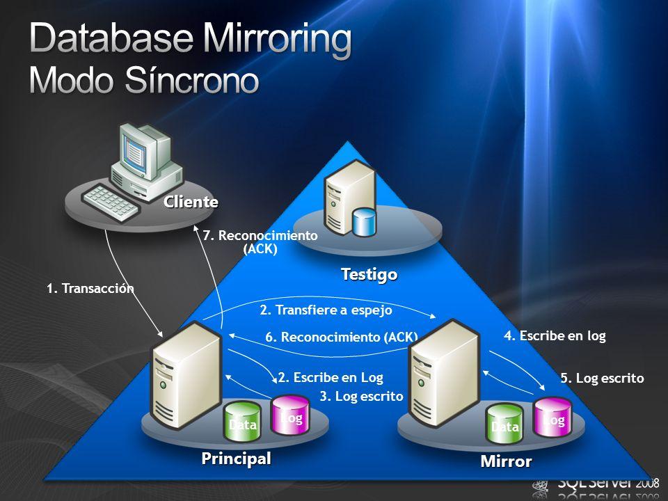 Database Mirroring Modo Síncrono Cliente Testigo Principal Mirror