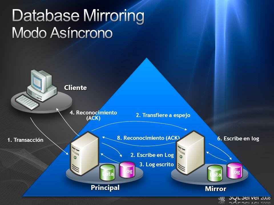 Database Mirroring Modo Asíncrono Cliente Principal Mirror