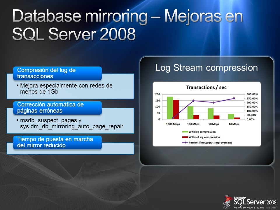 Database mirroring – Mejoras en SQL Server 2008