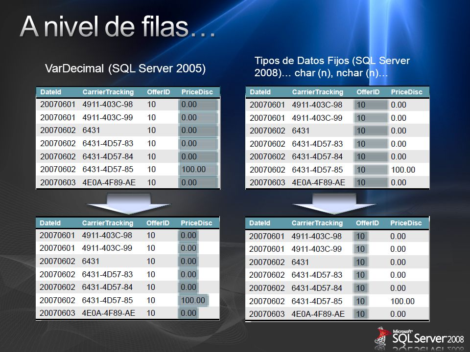 A nivel de filas… VarDecimal (SQL Server 2005)