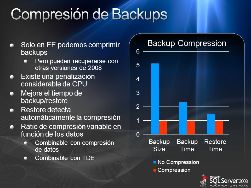 Compresión de Backups Backup Compression