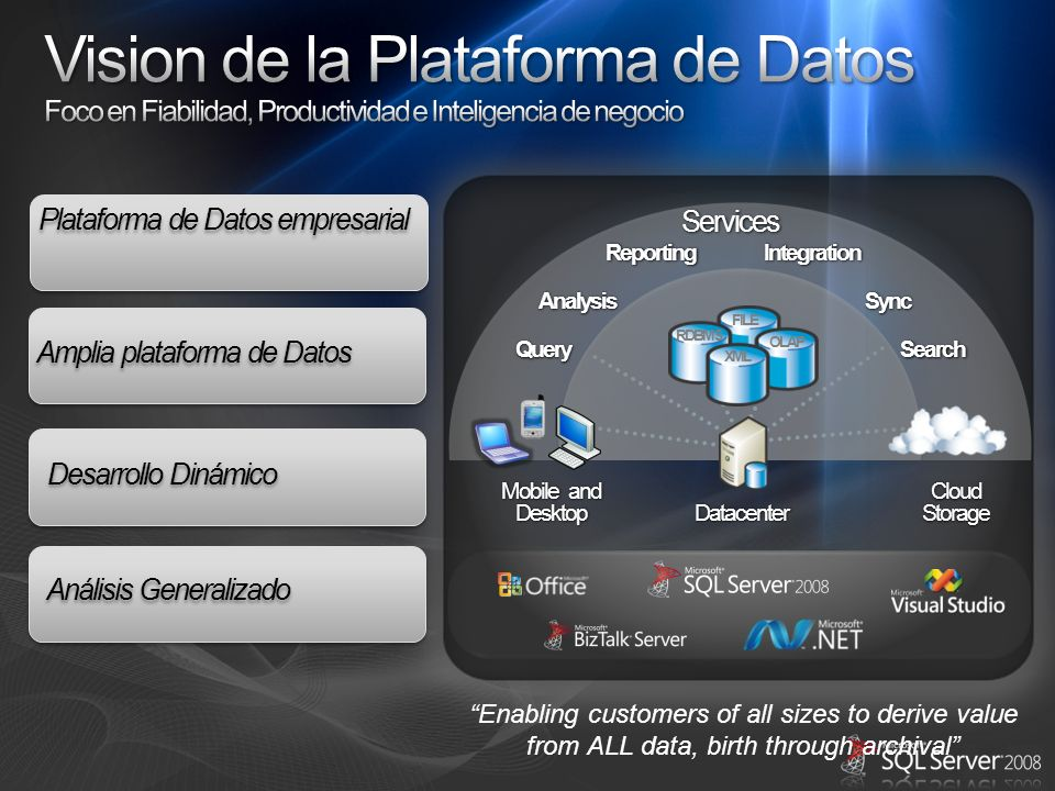 Vision de la Plataforma de Datos Foco en Fiabilidad, Productividad e Inteligencia de negocio