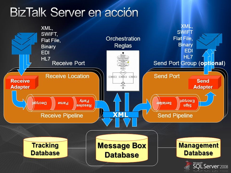 BizTalk Server en acción