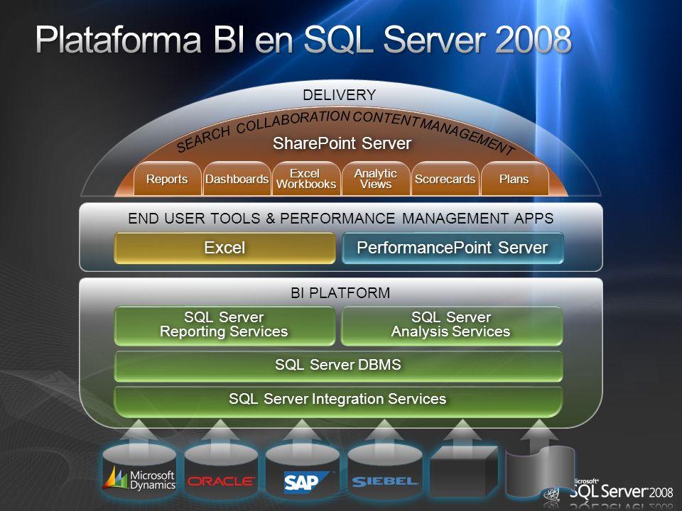 Plataforma BI en SQL Server 2008
