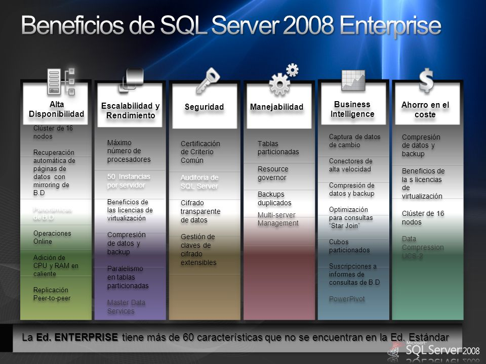 Beneficios de SQL Server 2008 Enterprise