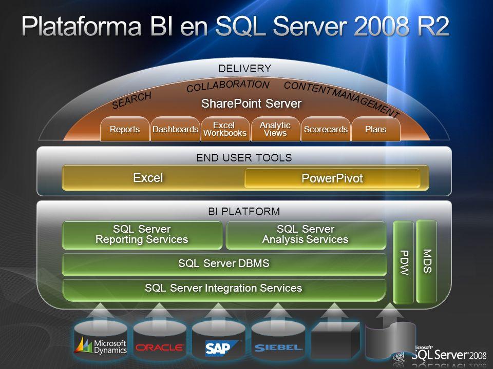 Plataforma BI en SQL Server 2008 R2