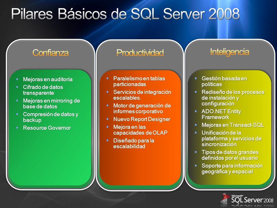 Pilares Básicos de SQL Server 2008