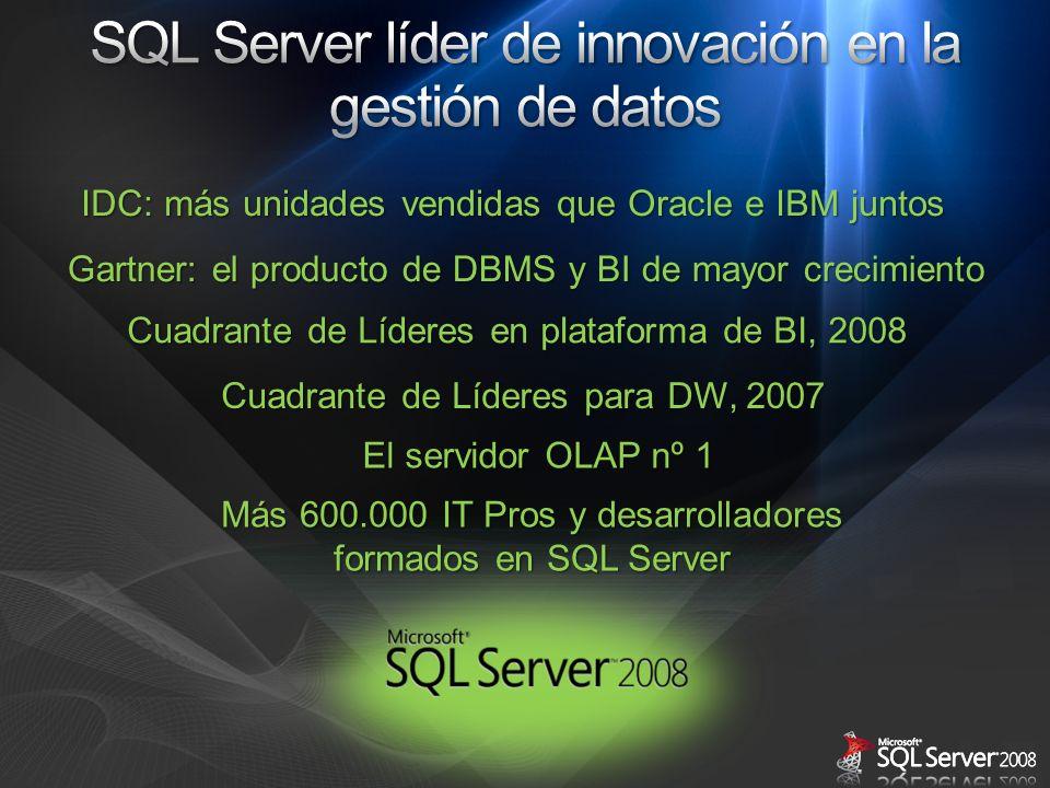 SQL Server líder de innovación en la gestión de datos