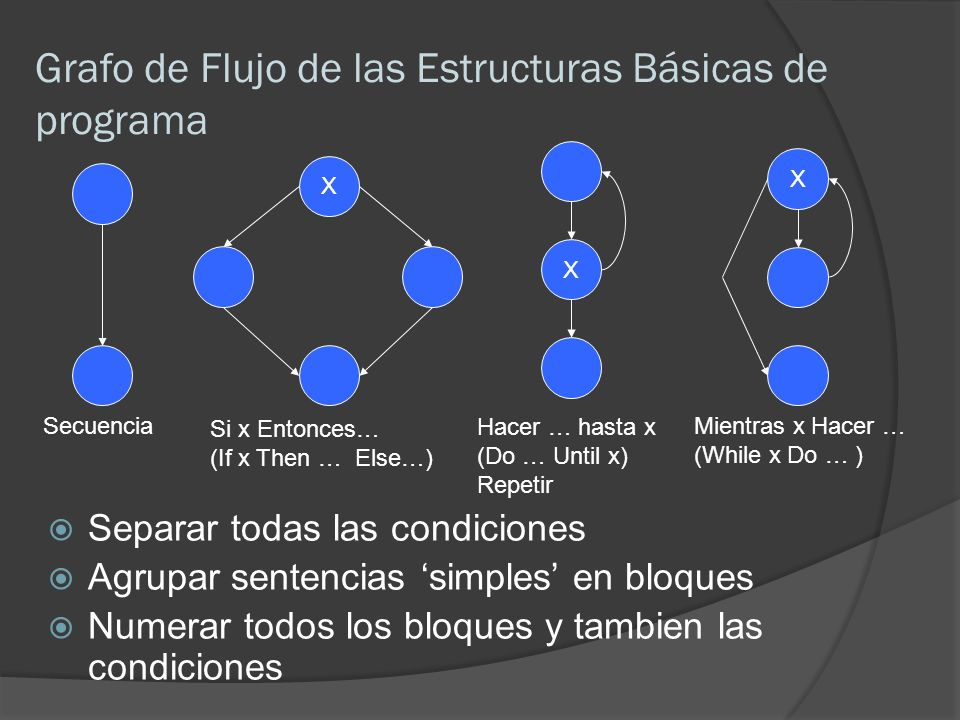 Grafo de Flujo de las Estructuras Básicas de programa