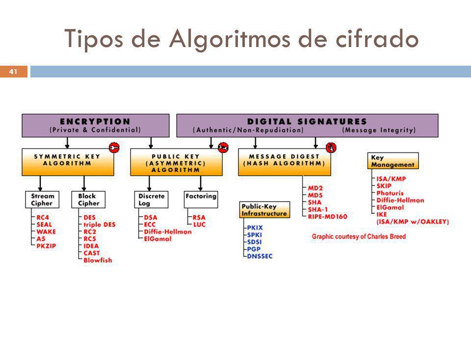 Tipos de Algoritmos de cifrado