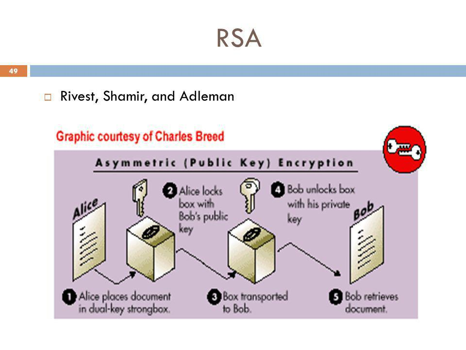 RSA Rivest, Shamir, and Adleman