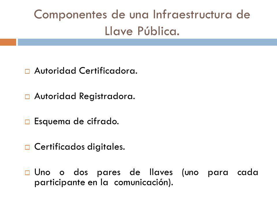 Componentes de una Infraestructura de Llave Pública.