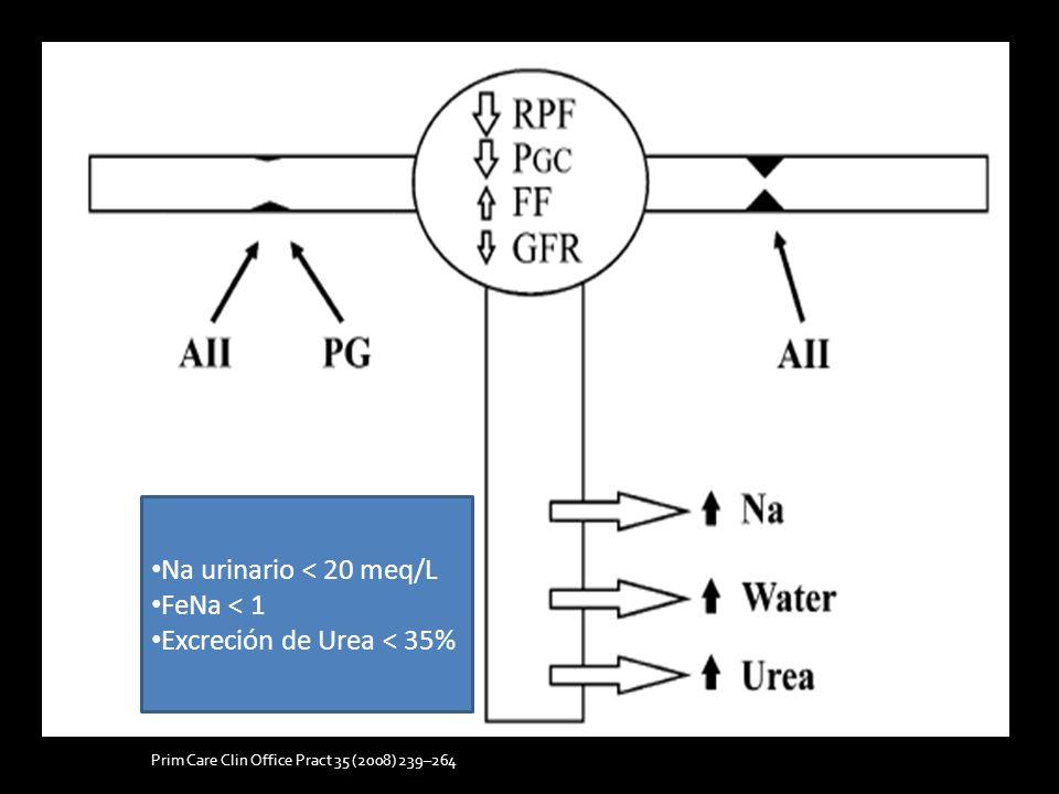 Excreción de Urea < 35%
