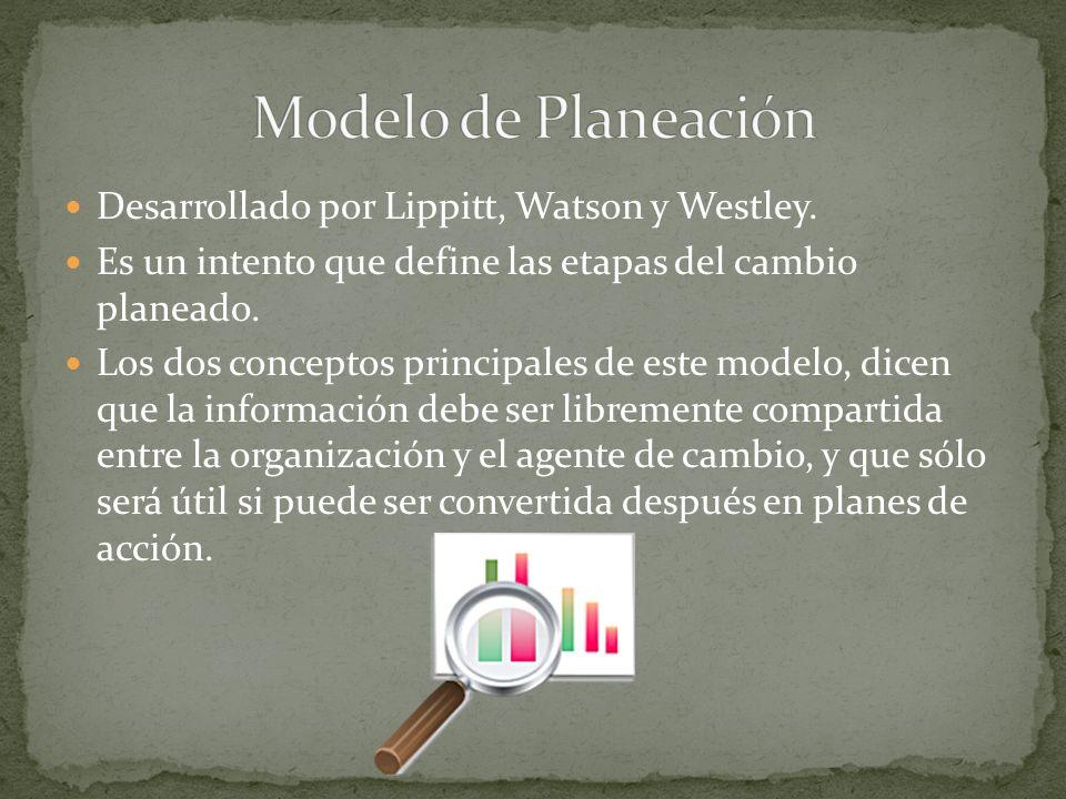 Modelo de Planeación Desarrollado por Lippitt, Watson y Westley.