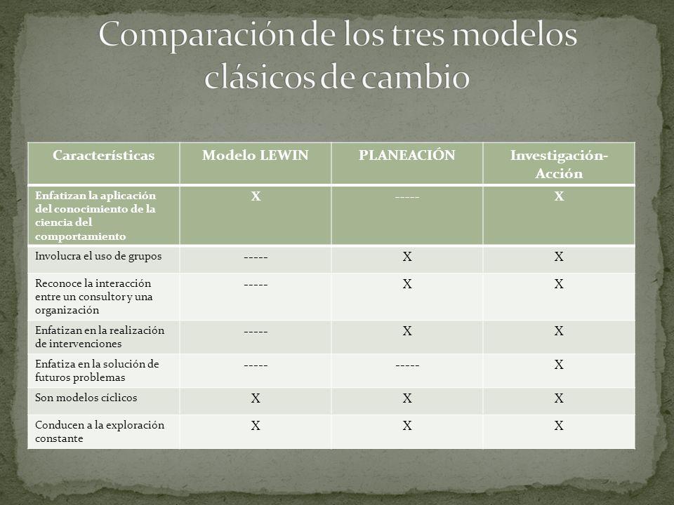Comparación de los tres modelos clásicos de cambio