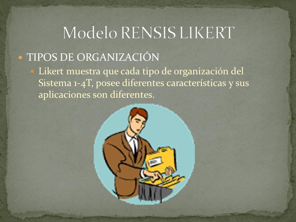Modelo RENSIS LIKERT TIPOS DE ORGANIZACIÓN