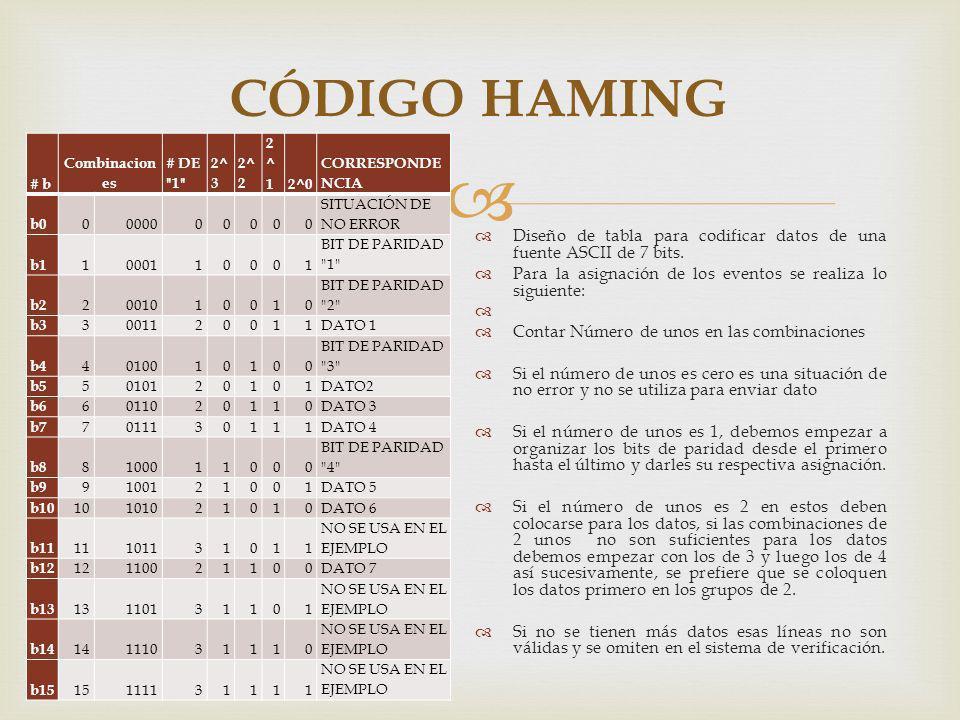 CÓDIGO HAMING # b. Combinaciones. # DE 1 2^3. 2^2. 2^1. 2^0. CORRESPONDENCIA. b0. 0000. SITUACIÓN DE NO ERROR.