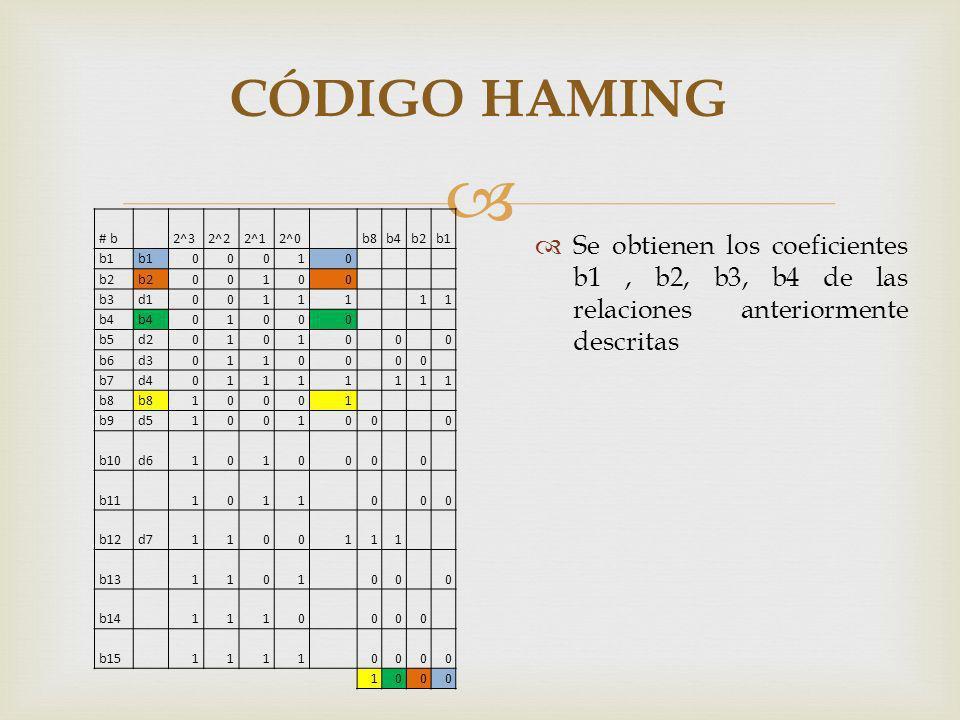 CÓDIGO HAMING # b. 2^3. 2^2. 2^1. 2^0. b8. b4. b2. b1. 1. b3. d1. b5. d2. b6. d3.