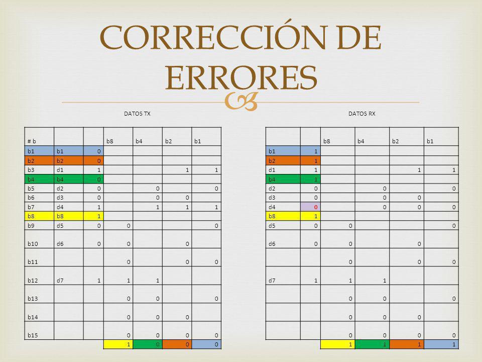 CORRECCIÓN DE ERRORES DATOS TX DATOS RX # b b8 b4 b2 b1 1 b3 d1 b5 d2
