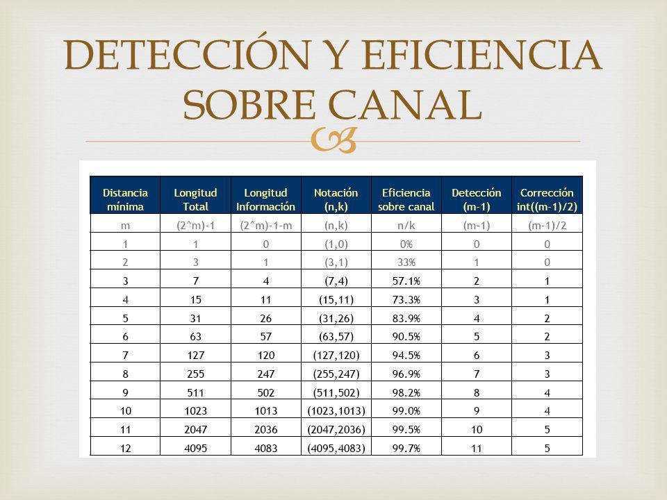 DETECCIÓN Y EFICIENCIA SOBRE CANAL