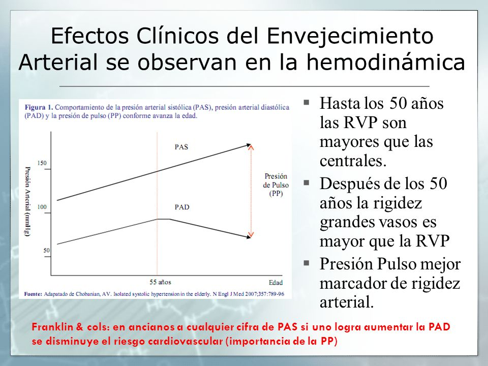 Efectos Clínicos del Envejecimiento Arterial se observan en la hemodinámica
